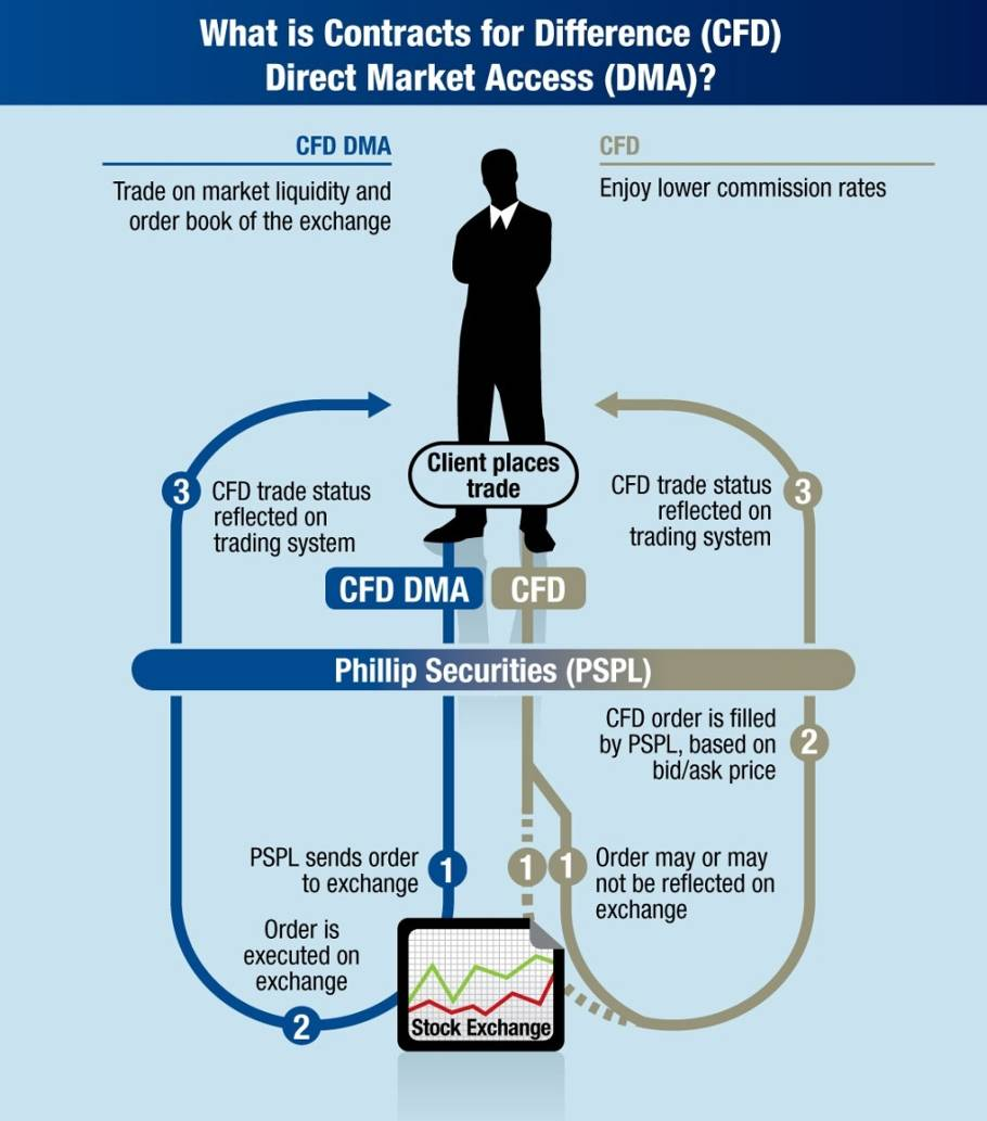 Direct Market Access CFD