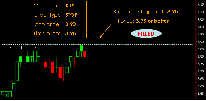 Example of Buy Stop