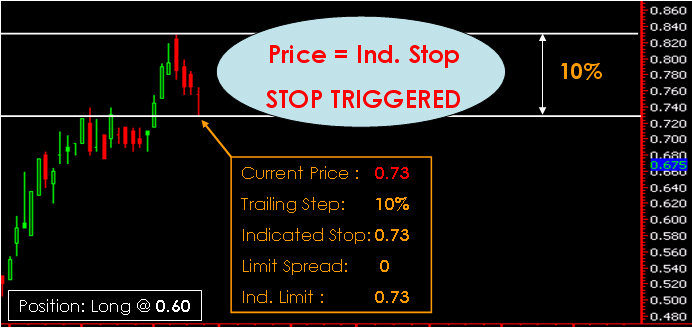 Trailing Stop Order 5