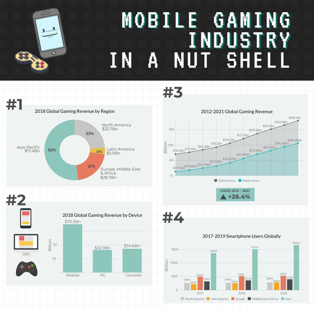 Mobile Gaming Industry Infographic CFD