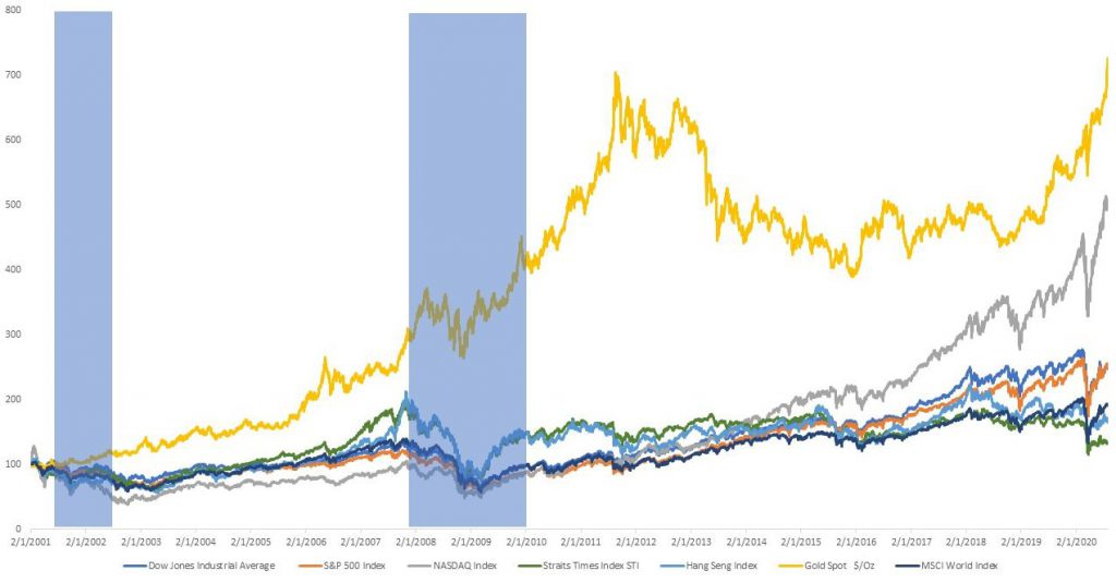 Gold Comparison with StraitsTimesIndex_S&P