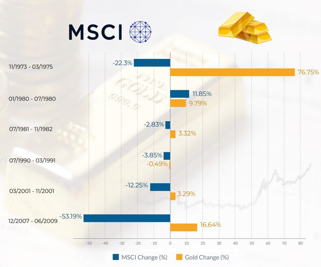 MSCI vs Gold Price CFD