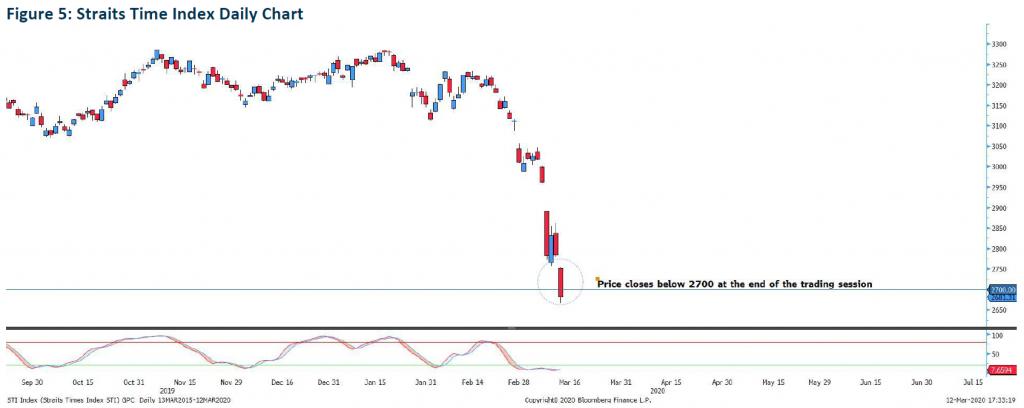 Straits Times Index CFD, STI CFD
