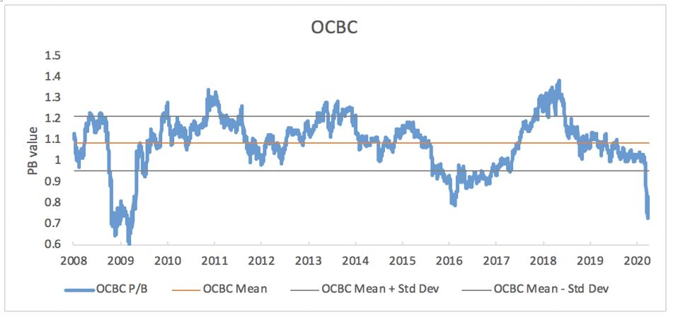 ocbc pb ratio chart cfd