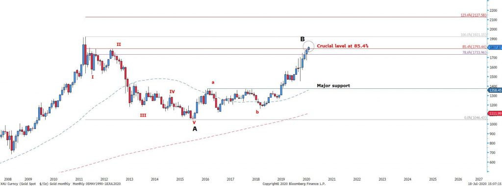 Figure 2 Gold Monthly chart – ABC corrective wave is still in play. Be cautious of the recent rise