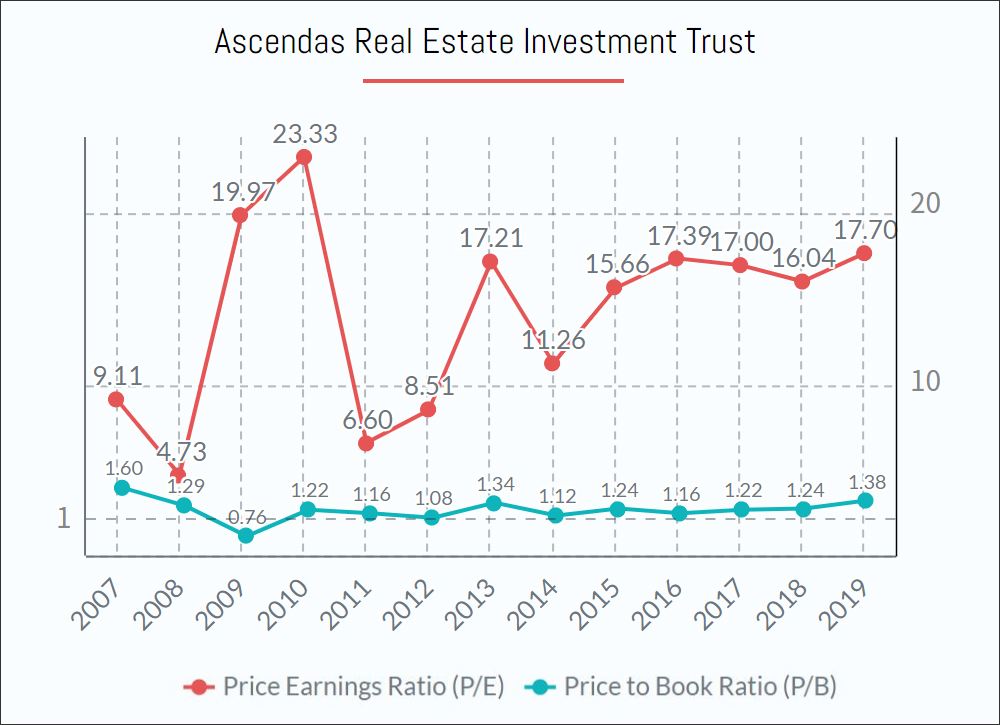 Ascendas REITs Shares PE PB ratio