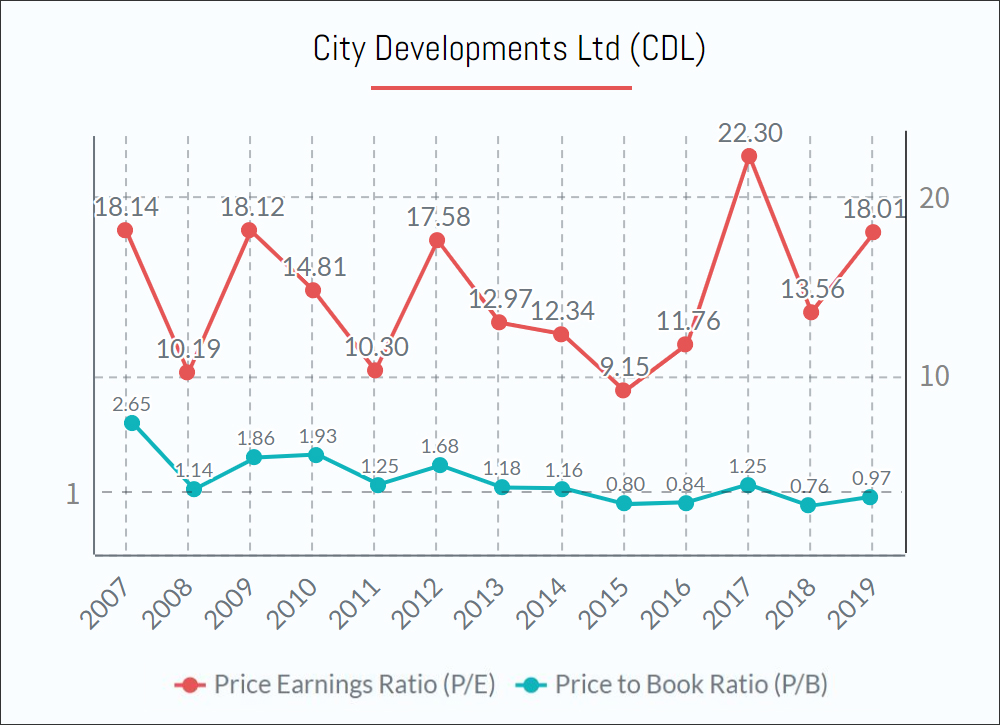 City Developments Ltd (CDL) Shares PE PB ratio
