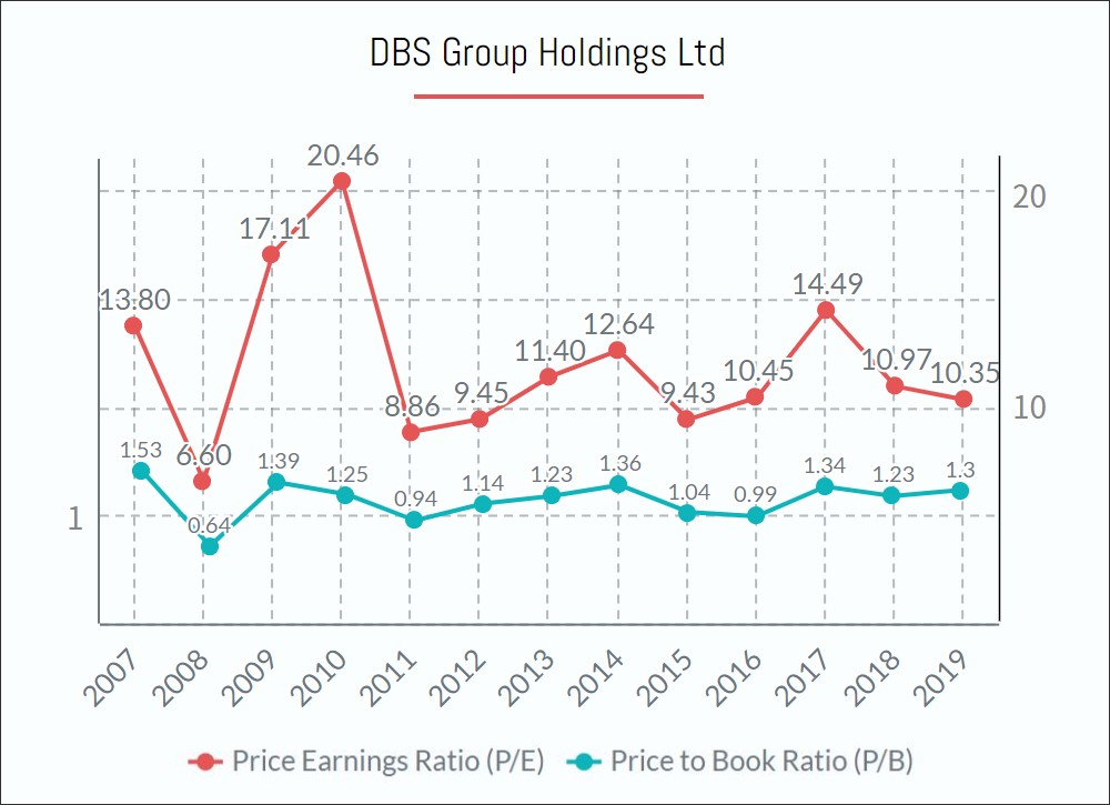 DBS Bank Ltd Shares PE PB ratio