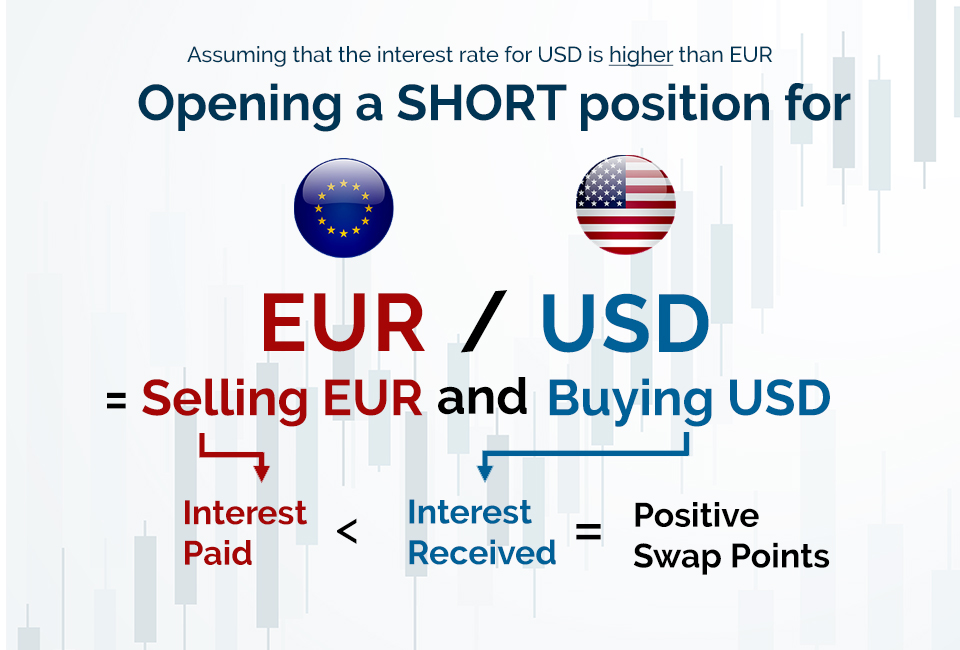 Forex FX Swap Points EURUSD