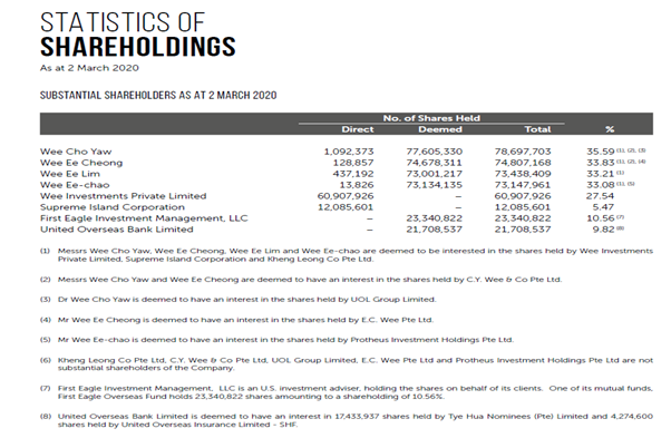 Figure 4 Haw Par's Statistics of Shareholdings as of March 2020