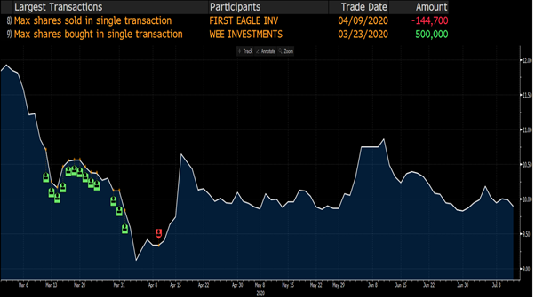 Figure 5 Haw Par's Share Transactions