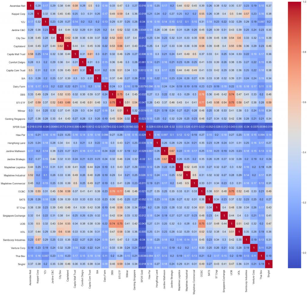 Figure 6 Pearson's Correlation Heat Map