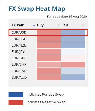swap forex strategy beste option roboter broker