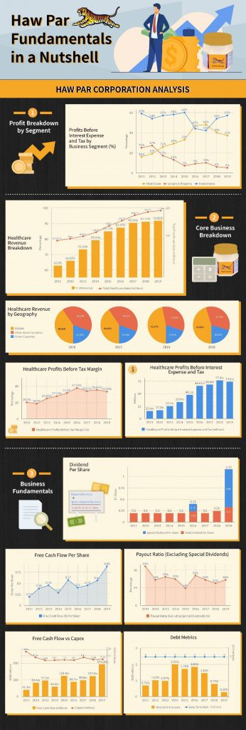 Haw Par Corporation Fundamentals Analysis
