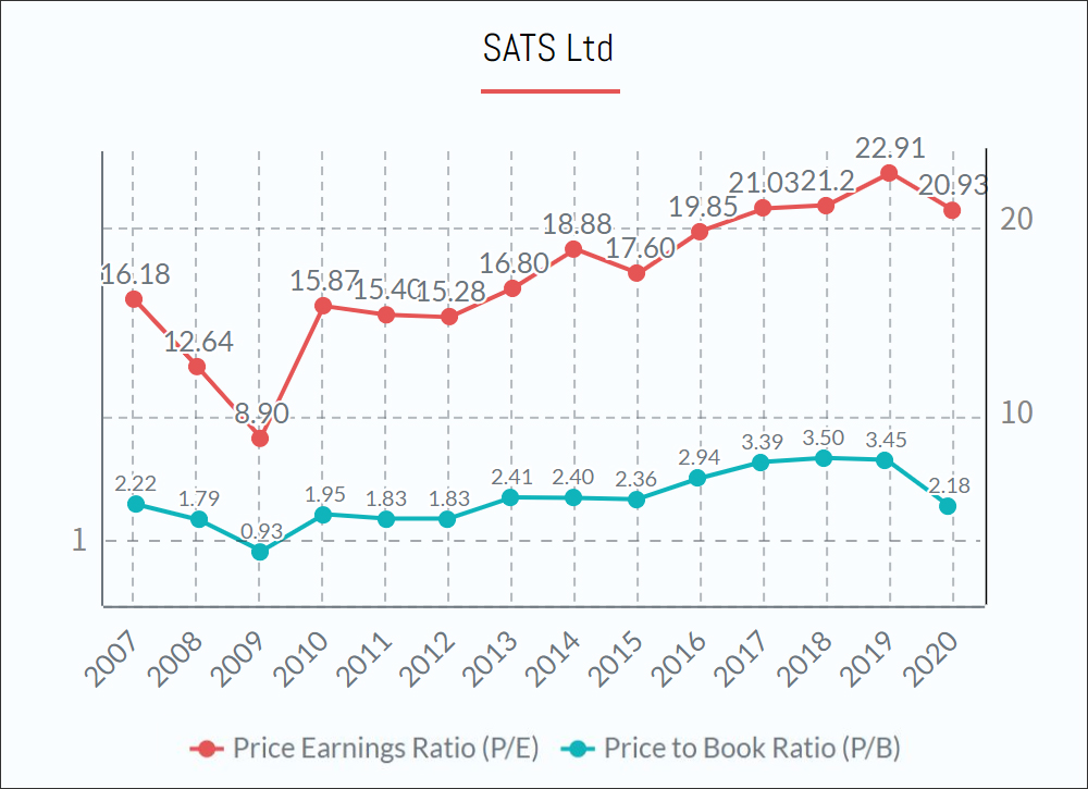 SATS Ltd Shares PE PB ratio