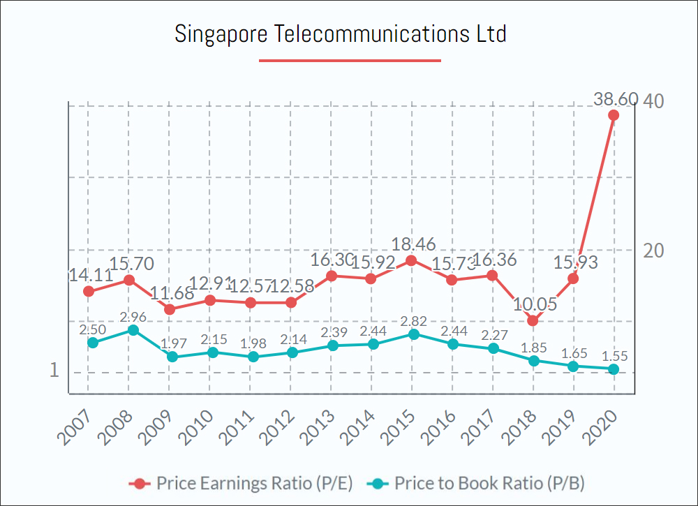 Singtel Shares PE PB ratio