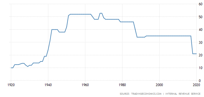Figure 1 - US Corporate tax rates over the years