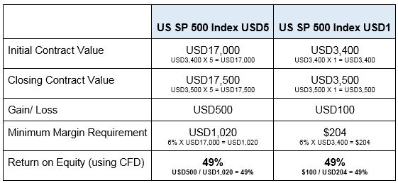 USD1 CFD calculations