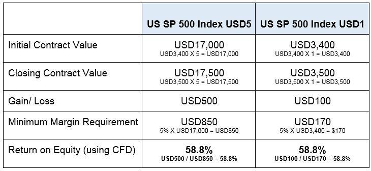 USD1 CFD calculations_