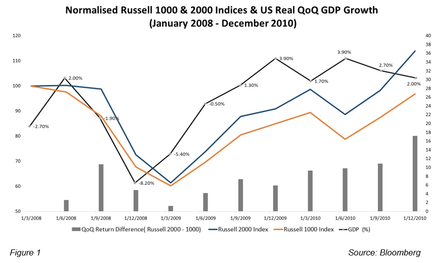 us-economic-barometer-russell-chart