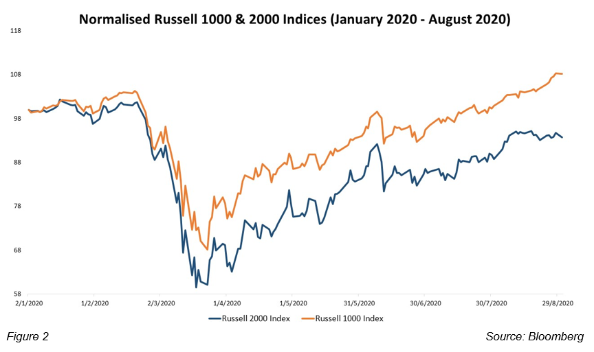 us-economic-barometer-russell-charts