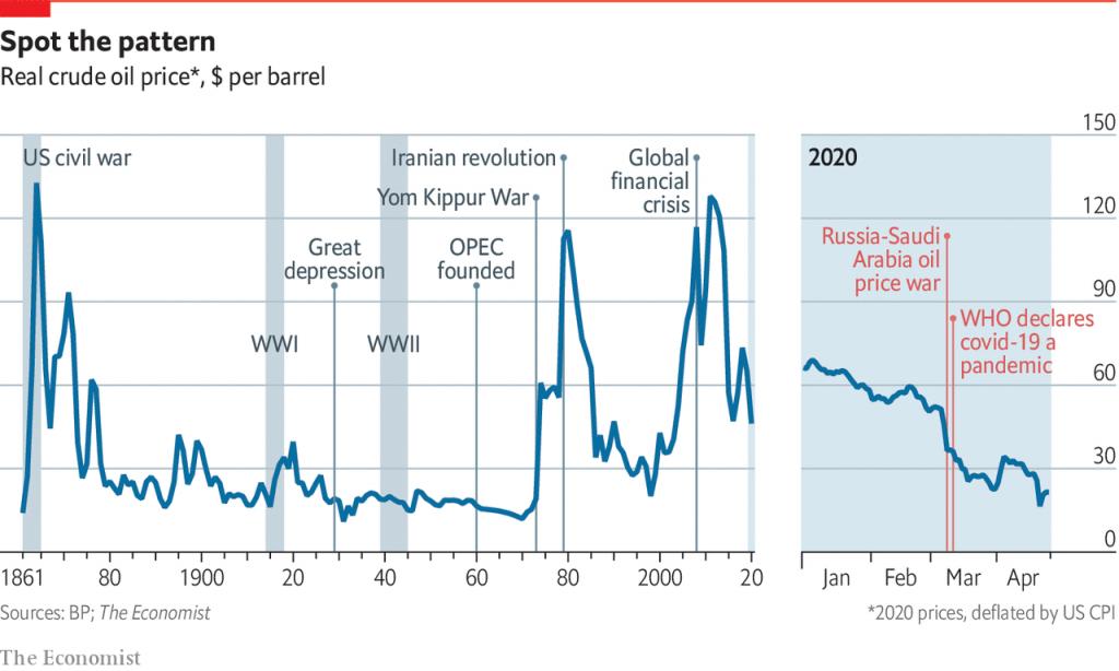 crude-oil-graph