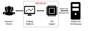 Phillip CFD   B2B   Fix Engine