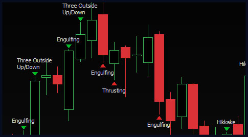 Phillip CFD Platform | Candlestick Pattern Recognition