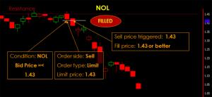Phillip CFD Order Type | Contingency