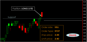 Phillip CFD Order Type | Stop Limit