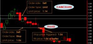 Phillip CFD Order Type   One Cancel Other (OCO)
