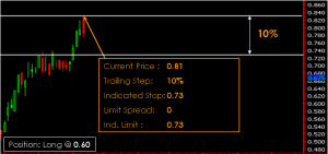 Phillip CFD Order Type | Trailing Stop