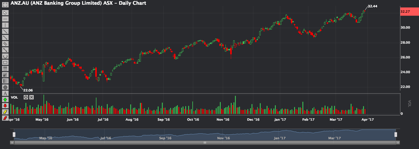 Phillip CFD Blog | ANZ 1 year chart