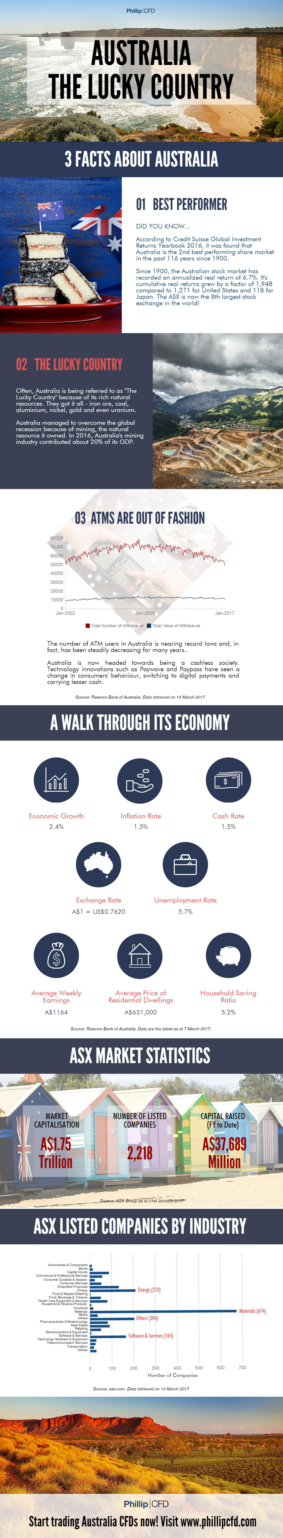 Phillip CFD Blog | Australia Stock Exchange Infographics