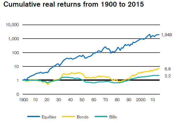 Phillip CFD Blog | Australia Cumulative returns 1900 to 2015