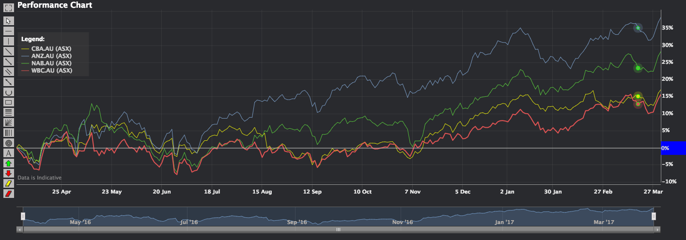Phillip CFD Blog | Performance Chart 4 big banks in Australia