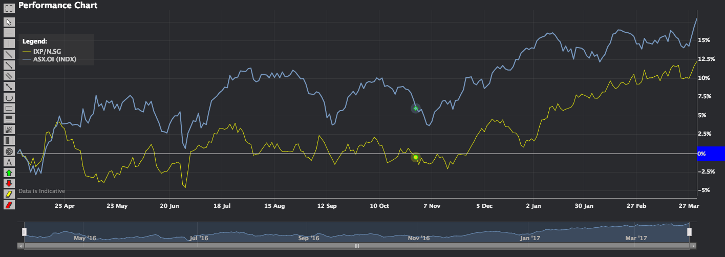 Phillip CFD Blog | Performance Chart ASX VS STI