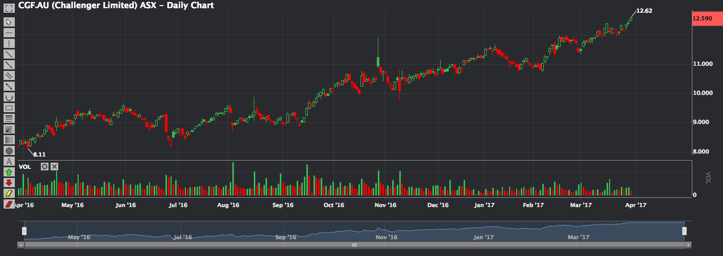 Phillip CFD Blog | Challenger (CGF) 1 year chart