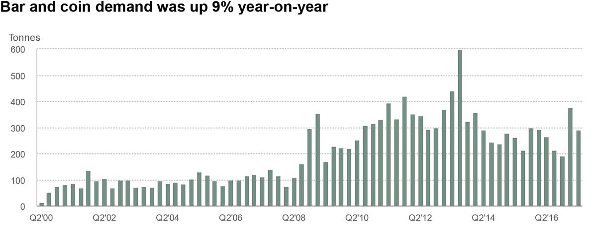 Phillip CFD Blog | Gold Demand Chart