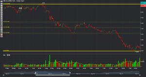 Phillip CFD Blog | DBS Chart 1