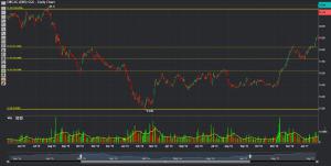 Phillip CFD Blog | DBS Chart 3
