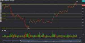 Phillip CFD Blog   DBS Chart 4