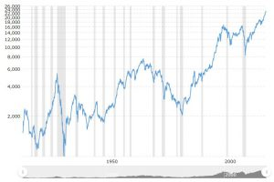 Phillip CFD Blog | Dow Jones 100 Years Chart