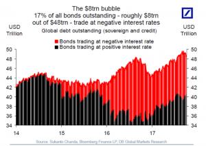 Phillip CFD Blog | EU Government Bonds Yield