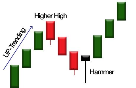 Phillip CFD Blog | Hammer Candlestick Pattern