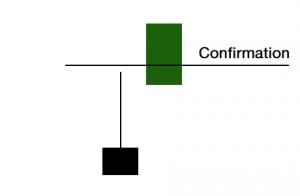 Phillip CFD Blog | Inverted Hammer Confirmation