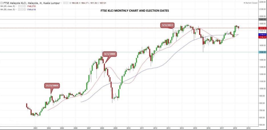 FTSE KLCI Past GE Trend Chart