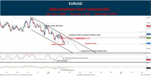 Technical Analysis: Forex EUR/USD CFD