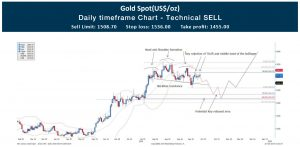 Technical-analysis-gold-cfd