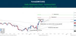 Technical Analysis Forex GBP/USD